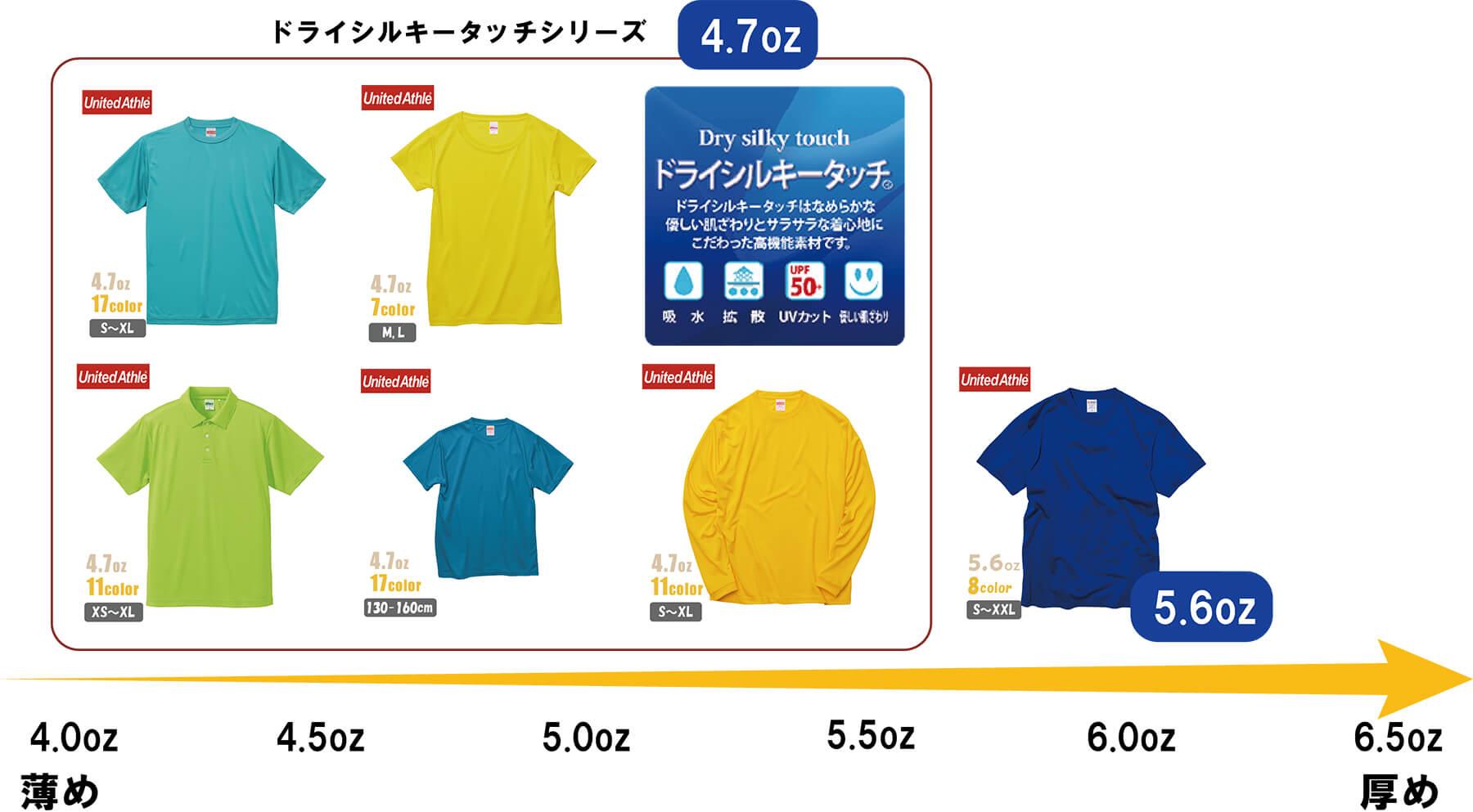 オリジナルドライスポーツTシャツのオンス別ポジショニング