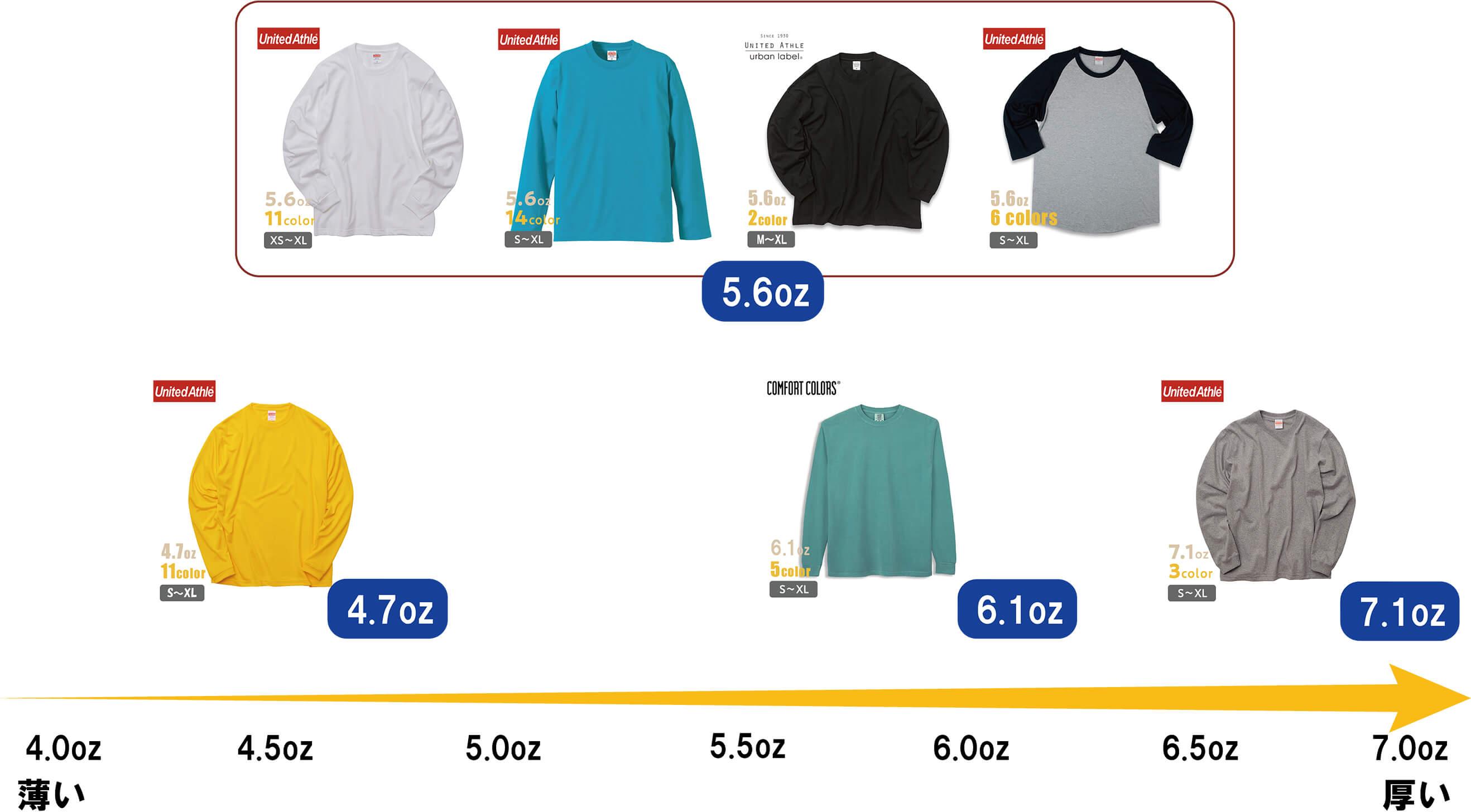 オリジナル長袖Tシャツの商品ポジショニングMAP