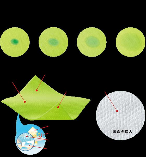 シルキータッチの生地機能の説明